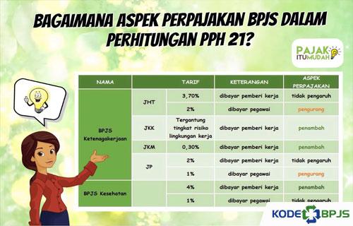 Premi BPJS Ketenagakerjaan
