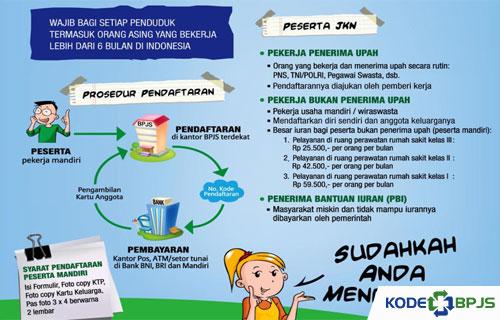 Syarat Pendaftaran BPJS Kesehatan