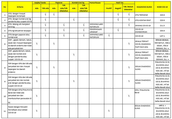 Matrix Koding ICD 10 Covid 19 1